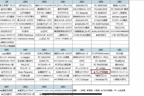 神奈川県社会人サッカー3部リーグ 組み合わせ決定! ブレッサ相模原はKブロック。